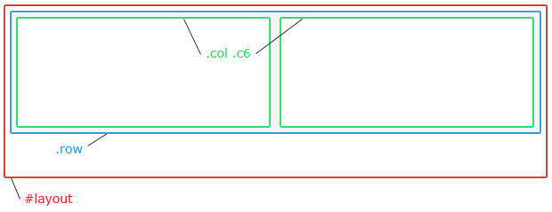 Visual representation of the HTML structure of the Freestyle template grid